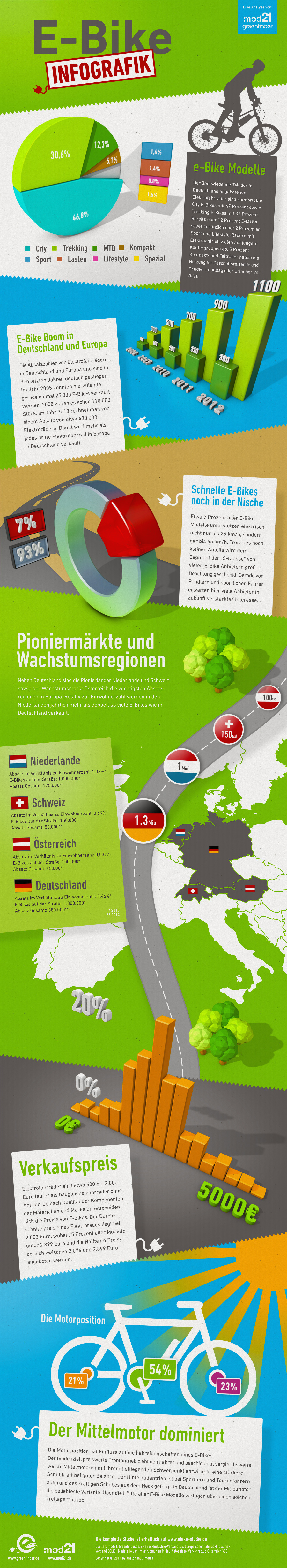 Infografik zur großen E-Bike Studie 2014 von mod21 & Greenfinder.de